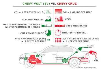 Reduce Emissions If You Are Concerned About From Fossil Fuels Using An Ev For Commuting Or Short Trips Under Battery Fed The Grid Can
